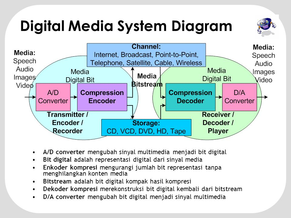 Digital Media System Diagram