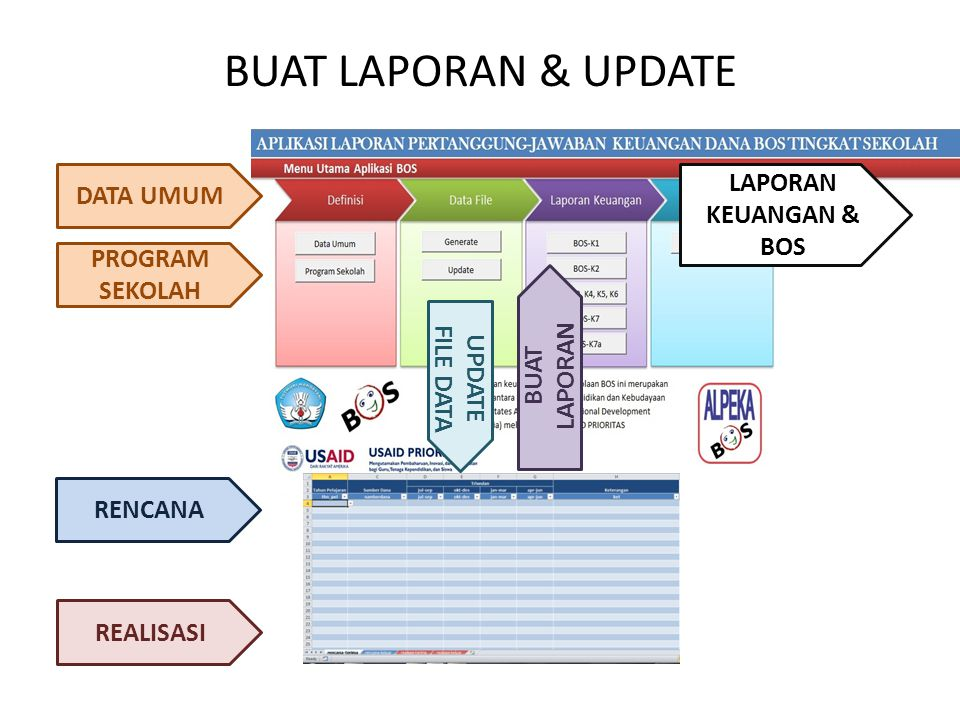 BUAT LAPORAN & UPDATE LAPORAN KEUANGAN & BOS DATA UMUM PROGRAM SEKOLAH