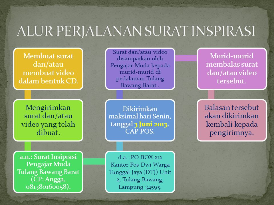 ALUR PERJALANAN SURAT INSPIRASI