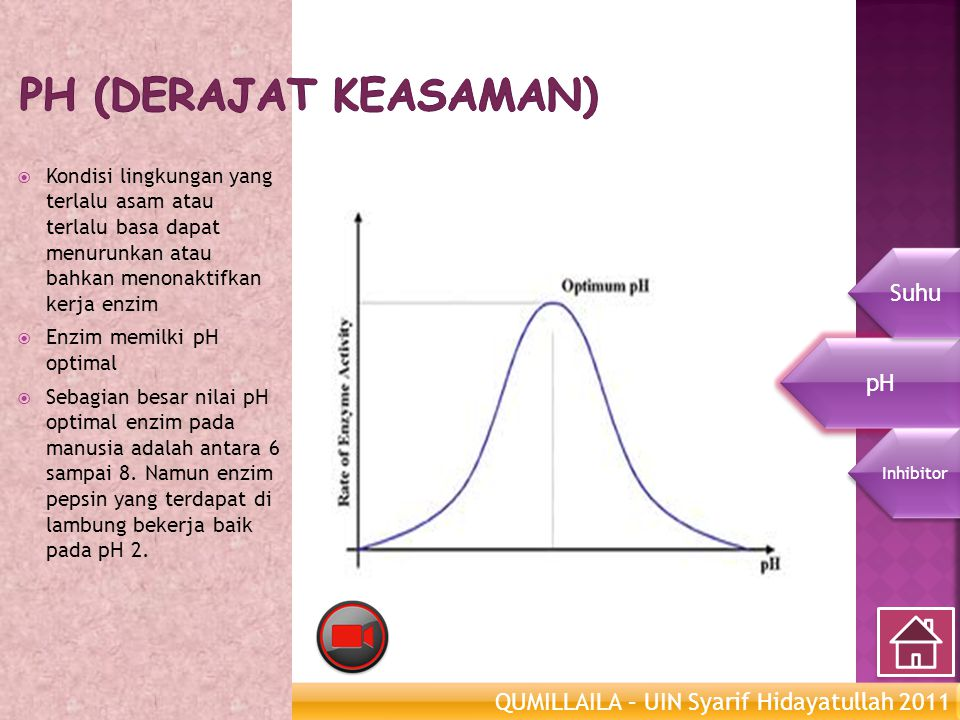 pH (derajat keasaman) Suhu pH