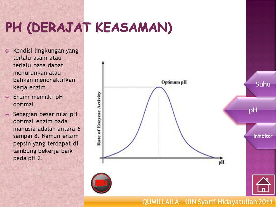 pH (derajat keasaman) Suhu pH