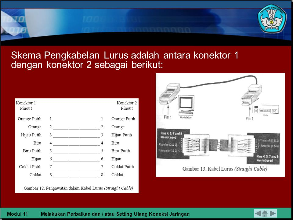 Skema Pengkabelan Lurus adalah antara konektor 1 dengan konektor 2 sebagai berikut: