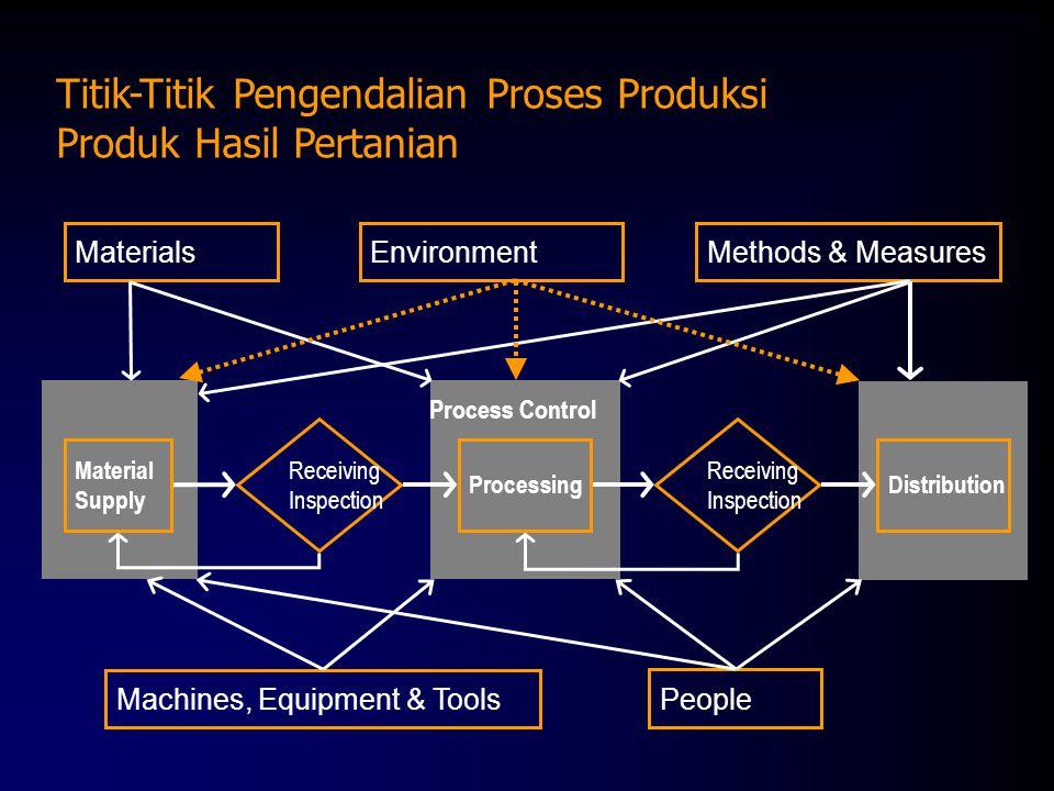 Titik-Titik Pengendalian Proses Produksi Produk Hasil Pertanian