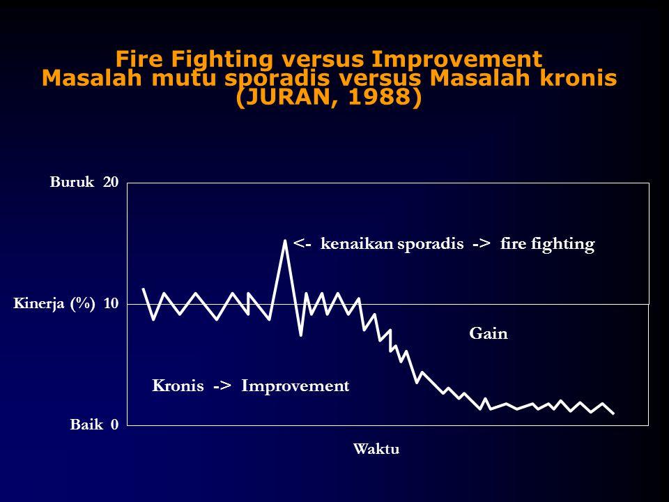 Fire Fighting versus Improvement Masalah mutu sporadis versus Masalah kronis (JURAN, 1988)
