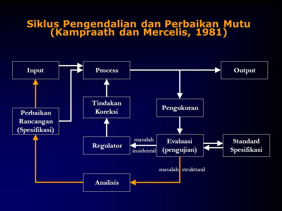 Siklus Pengendalian dan Perbaikan Mutu (Kampraath dan Mercelis, 1981)