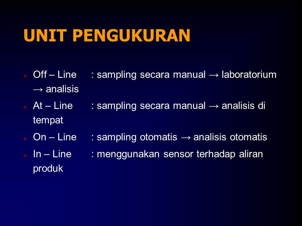 UNIT PENGUKURAN Off – Line : sampling secara manual → laboratorium → analisis. At – Line : sampling secara manual → analisis di tempat.
