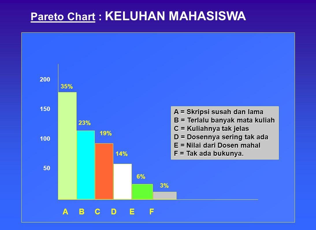 Pareto Chart : KELUHAN MAHASISWA