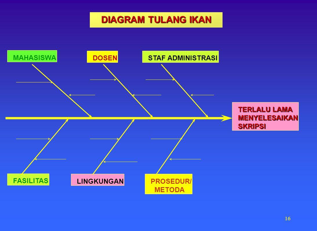 DIAGRAM TULANG IKAN MAHASISWA DOSEN STAF ADMINISTRASI TERLALU LAMA