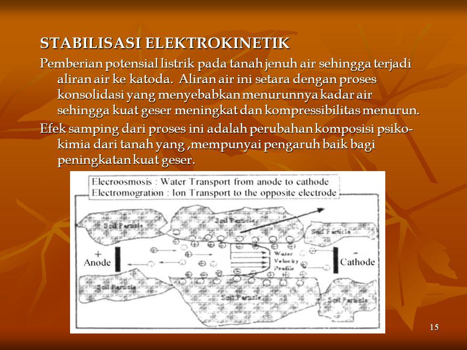 STABILISASI ELEKTROKINETIK