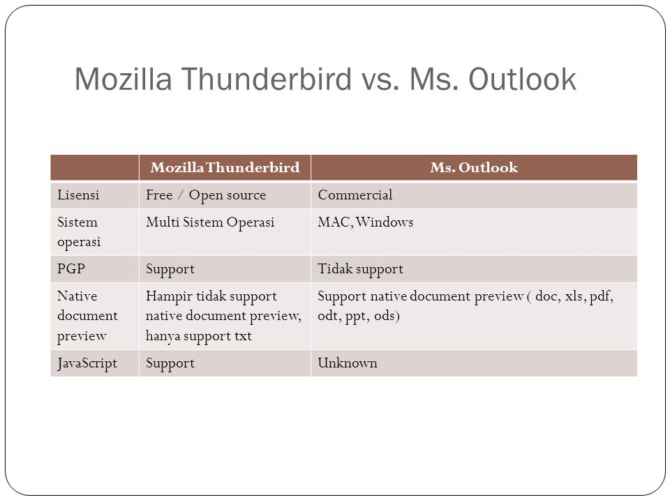 Mozilla Thunderbird vs. Ms. Outlook