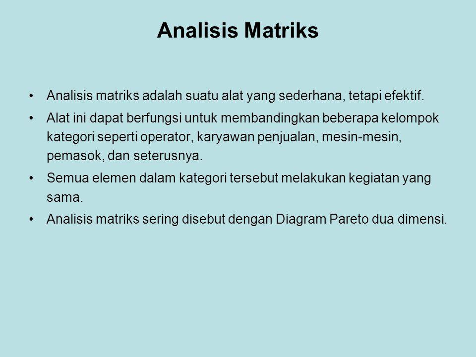 Analisis Matriks Analisis matriks adalah suatu alat yang sederhana, tetapi efektif.