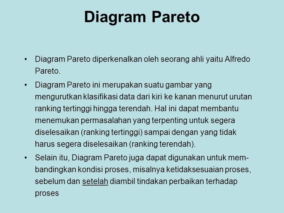 Diagram Pareto Diagram Pareto diperkenalkan oleh seorang ahli yaitu Alfredo Pareto.