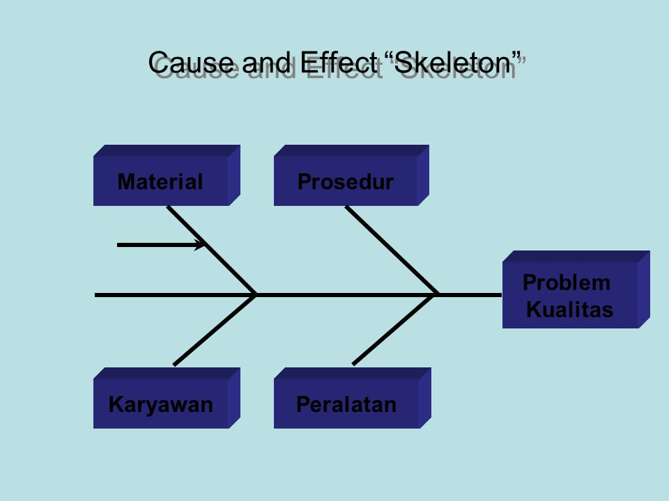 Cause and Effect Skeleton