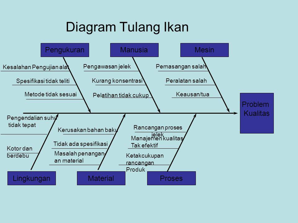Teknik teknik perbaikan kualitas ppt download 21 diagram tulang ikan ccuart Images