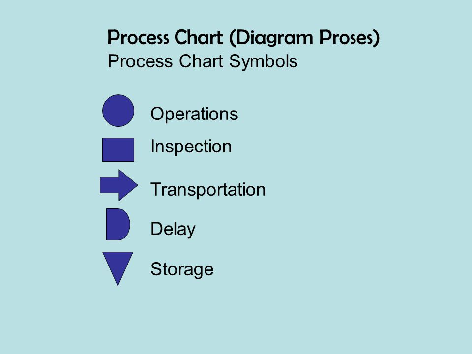 Process Chart (Diagram Proses)