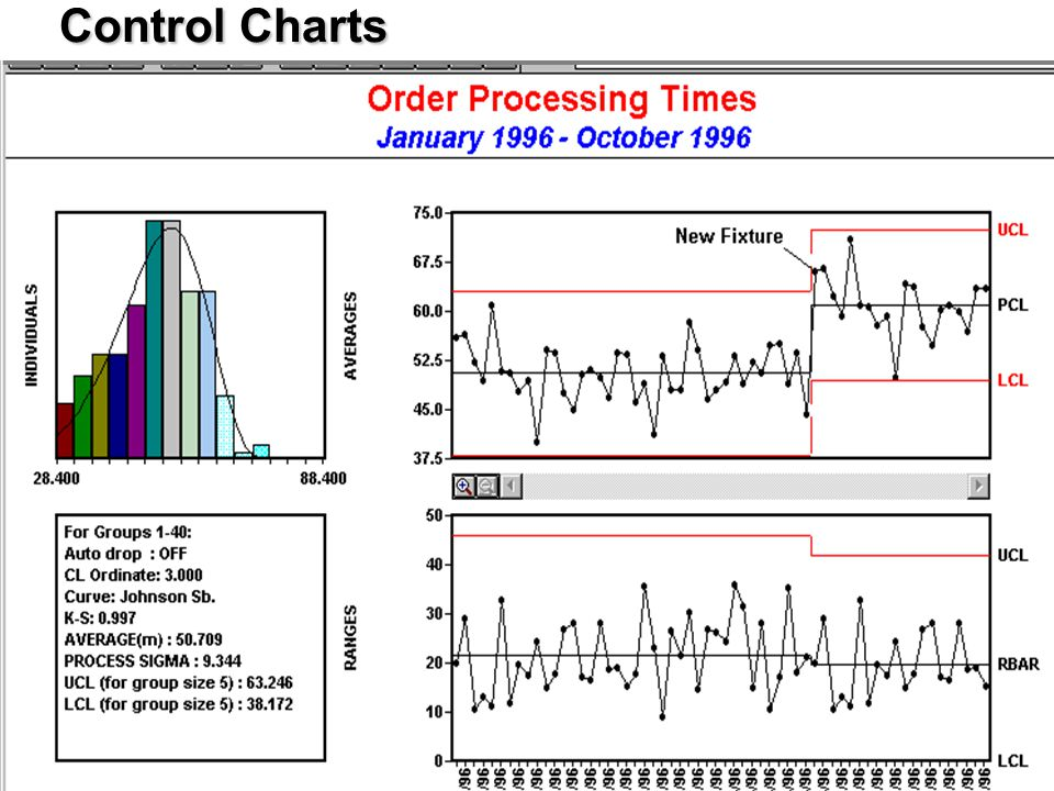 Control Charts 7 Quality Tools