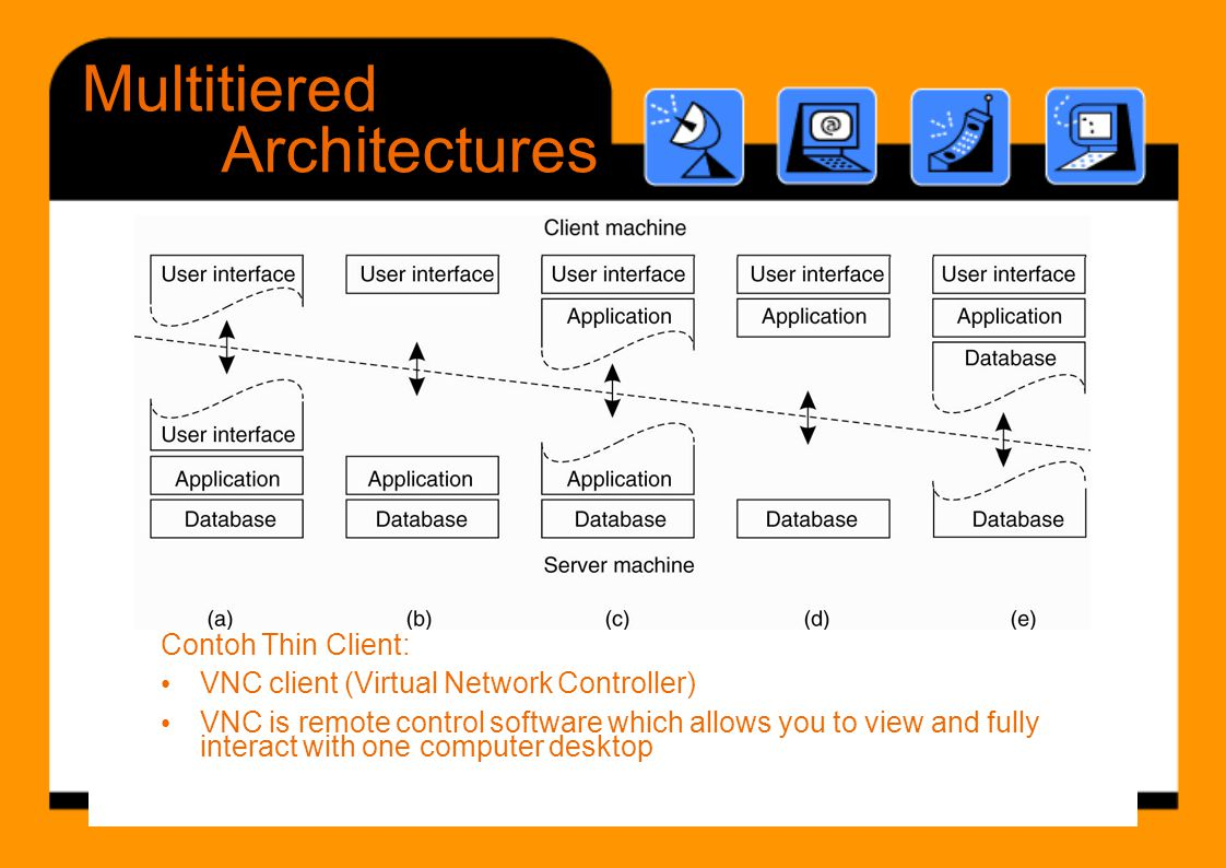 Multitiered Architectures Contoh Thin Client: C t h Thi Cli t