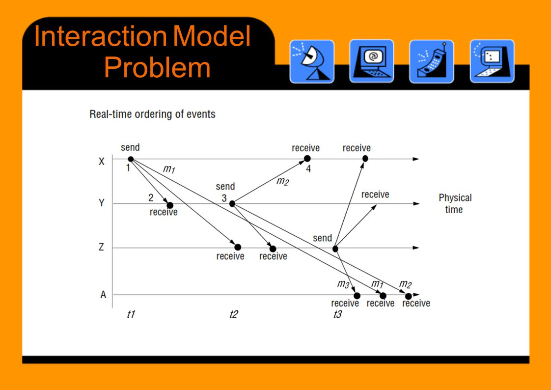 Interaction Model Problem