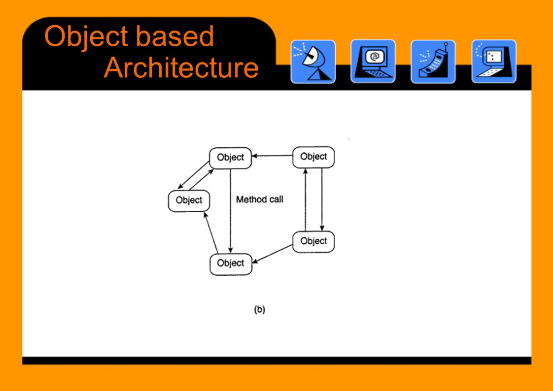 Object based Architecture