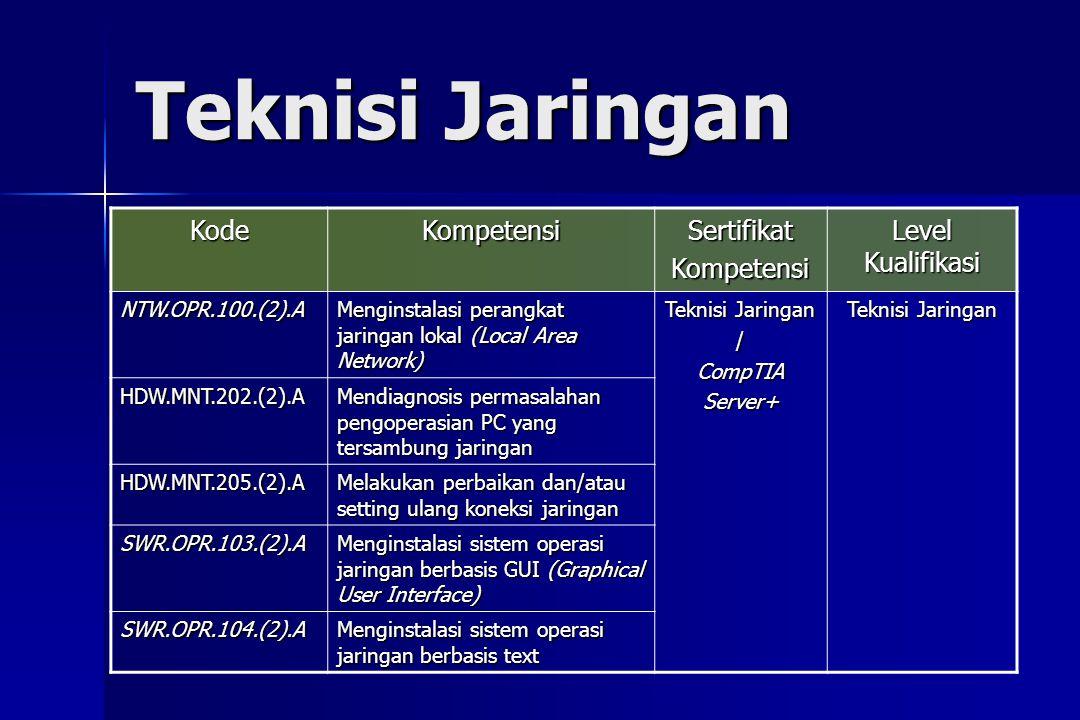 Teknisi Jaringan Kode Kompetensi Sertifikat Level Kualifikasi
