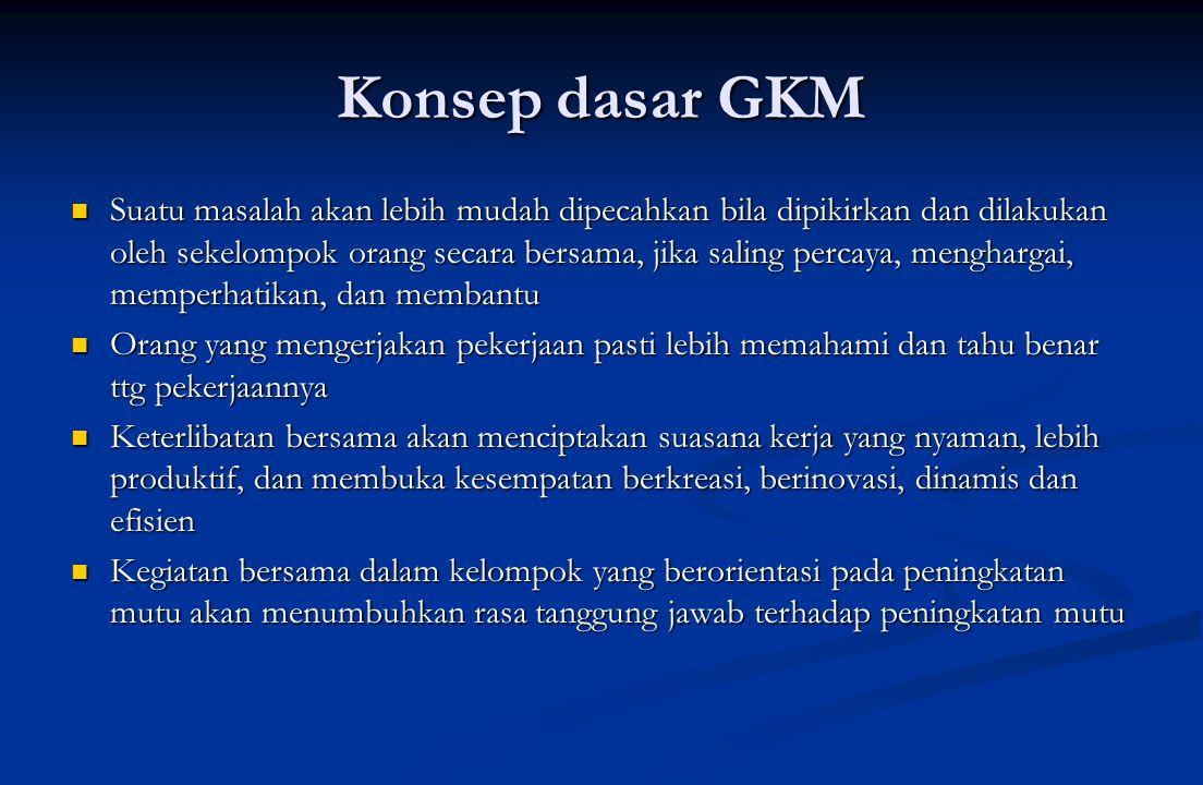 Konsep dasar GKM