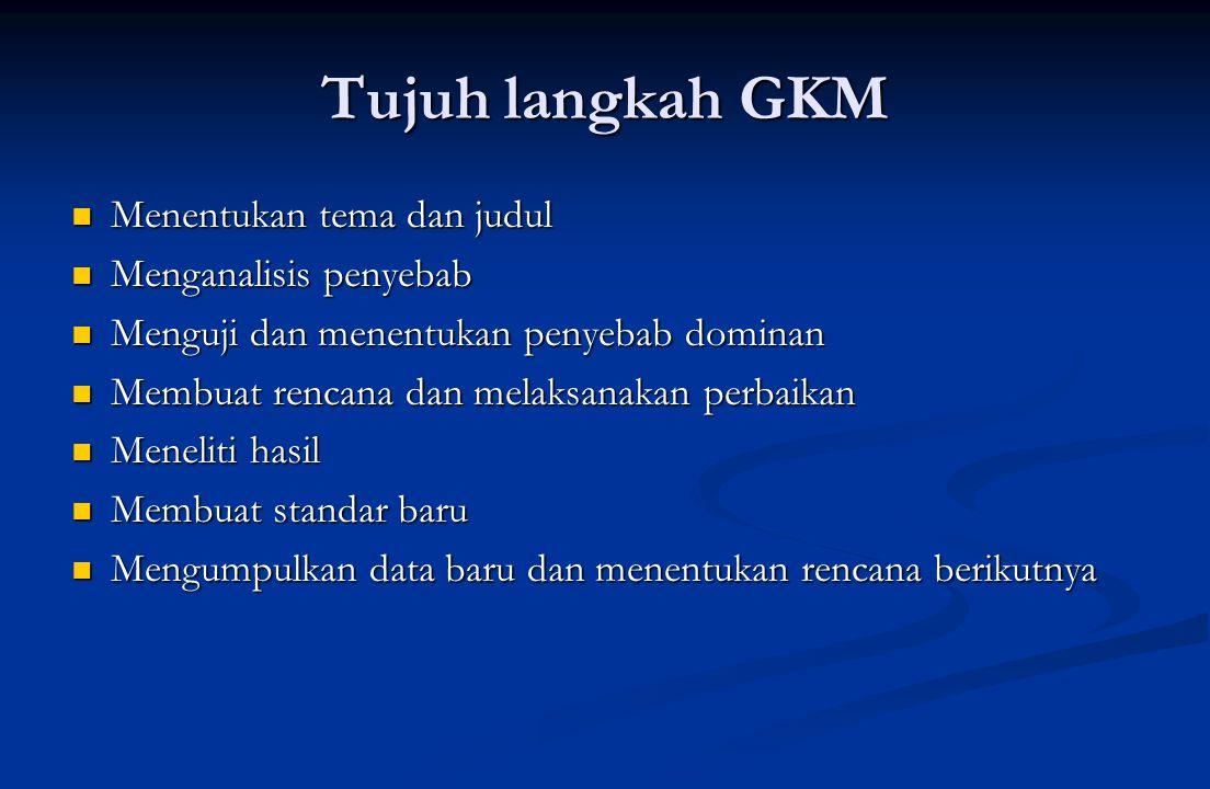 Tujuh langkah GKM Menentukan tema dan judul Menganalisis penyebab