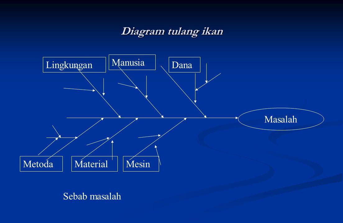 Diagram tulang ikan Manusia Lingkungan Dana Masalah Metoda Material