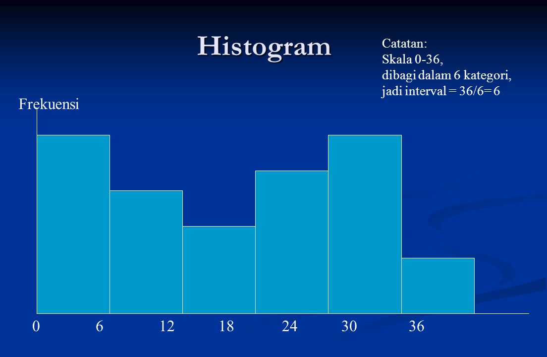 Histogram Frekuensi 0 6 12 18 24 30 36 Catatan: Skala 0-36,