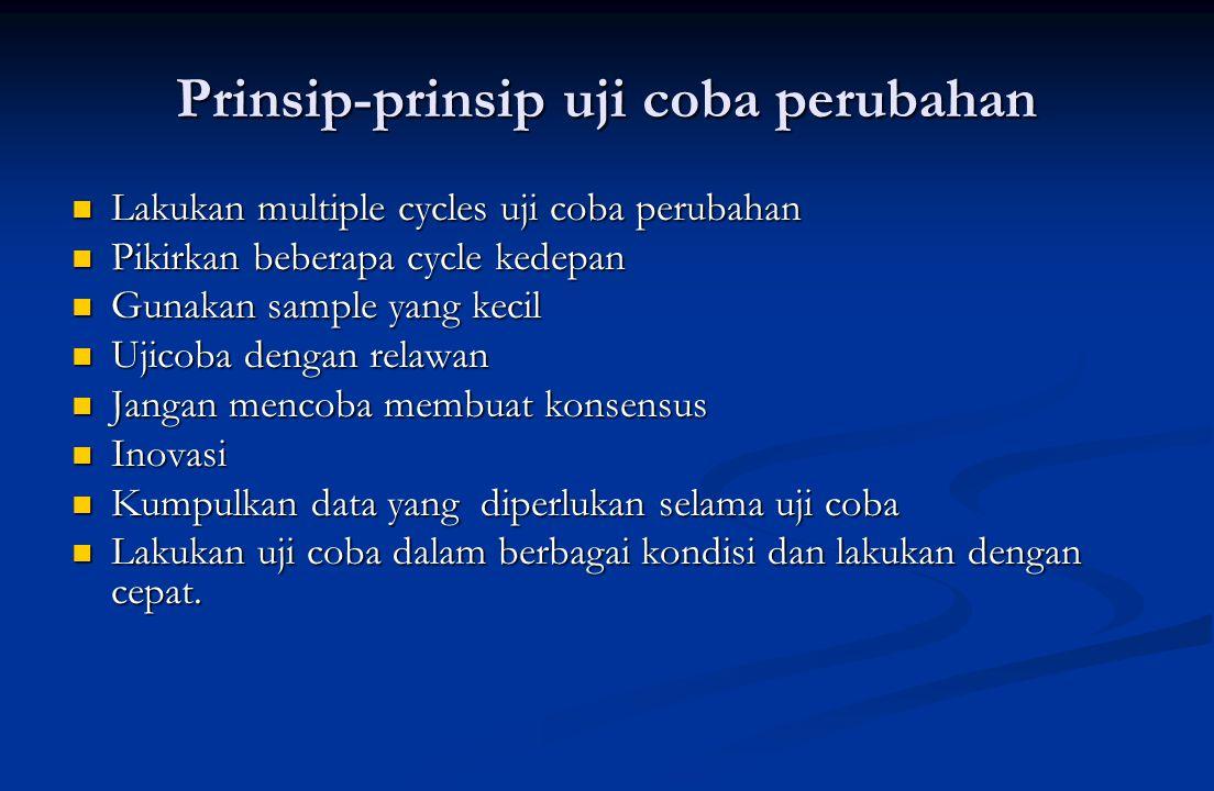 Prinsip-prinsip uji coba perubahan