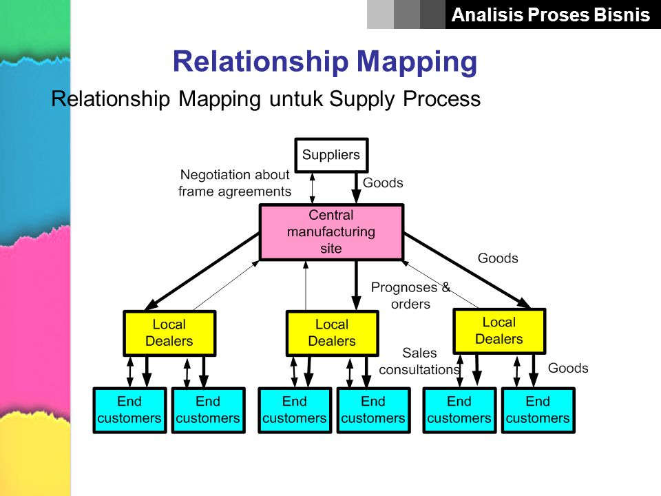Relationship Mapping Relationship Mapping untuk Supply Process