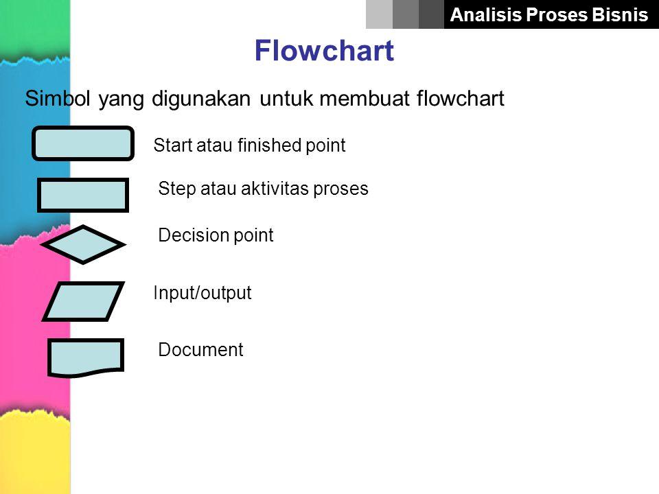 Simbol yang digunakan untuk membuat flowchart