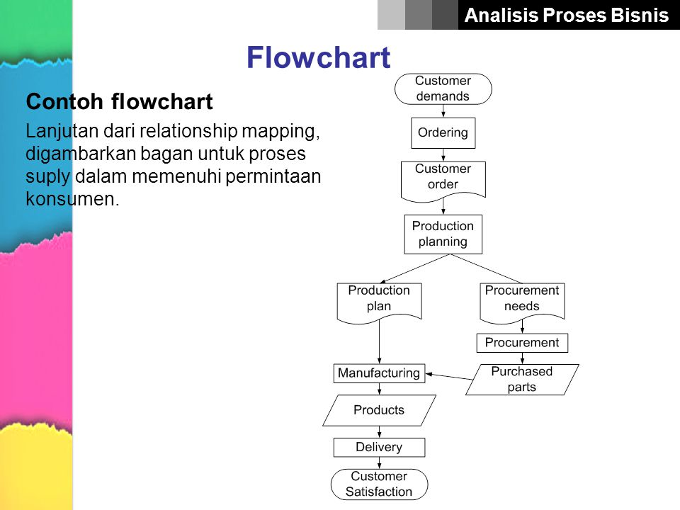 Flowchart Contoh flowchart