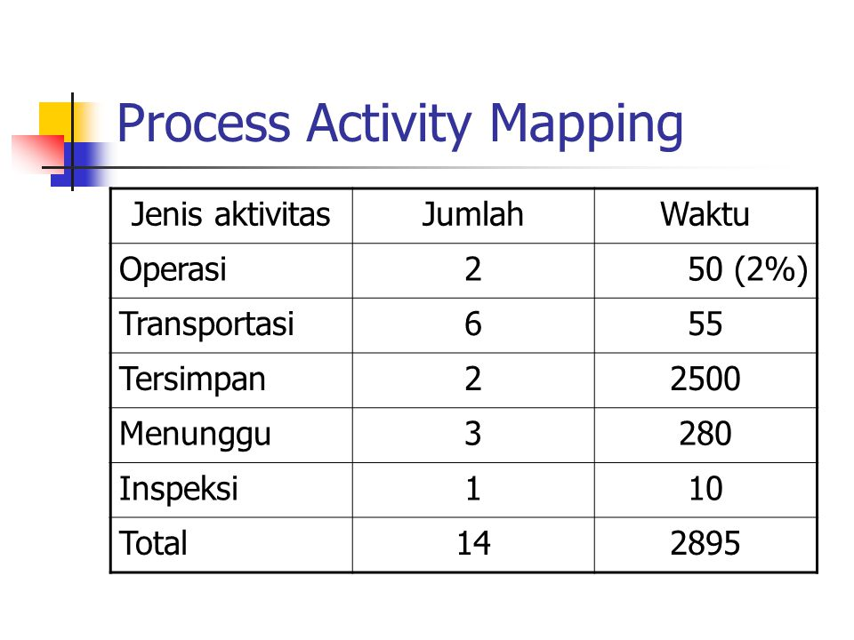 Process Activity Mapping