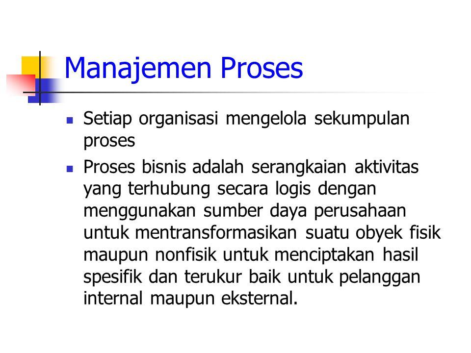 Manajemen Proses Setiap organisasi mengelola sekumpulan proses