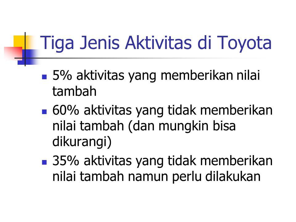 Tiga Jenis Aktivitas di Toyota