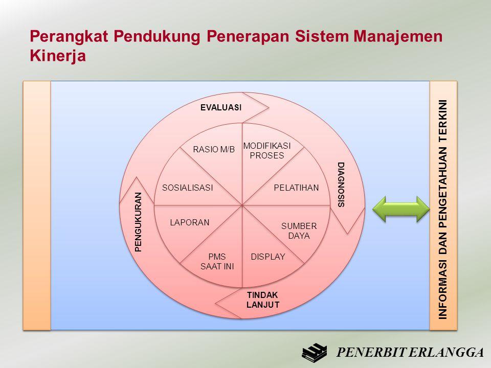 Perangkat Pendukung Penerapan Sistem Manajemen Kinerja