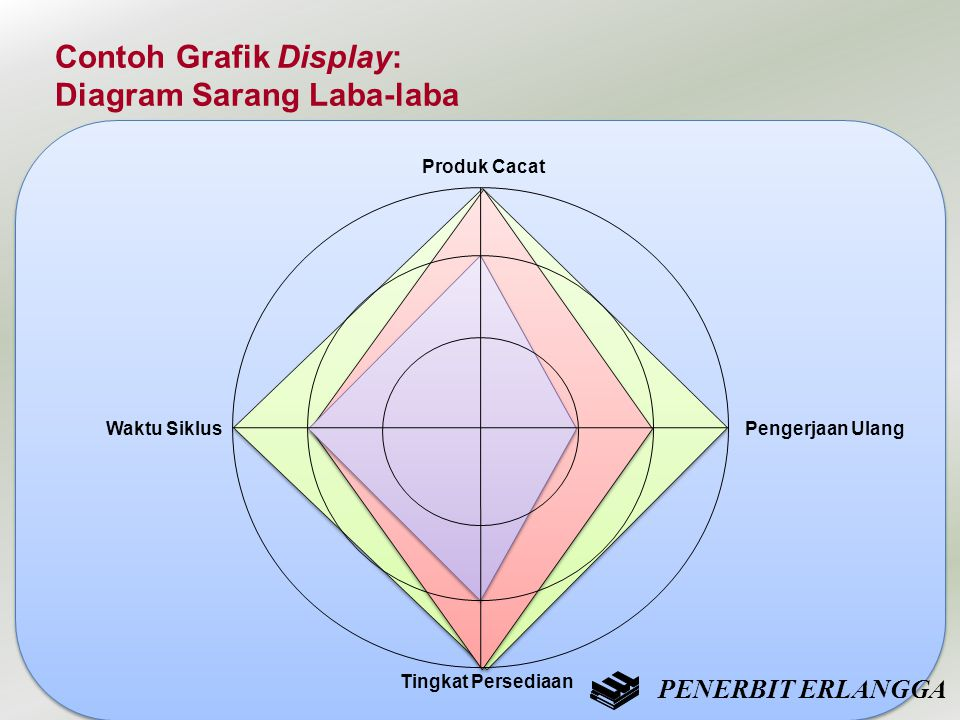Contoh Grafik Display: Diagram Sarang Laba-laba