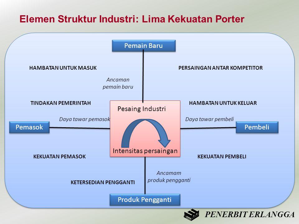 Elemen Struktur Industri: Lima Kekuatan Porter
