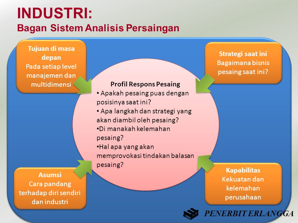 INDUSTRI: Bagan Sistem Analisis Persaingan