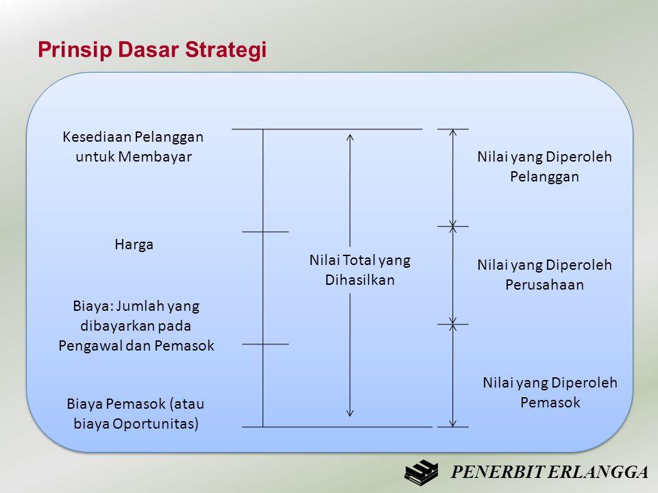 Prinsip Dasar Strategi