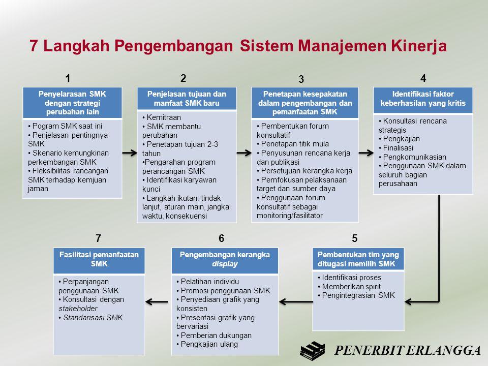 7 Langkah Pengembangan Sistem Manajemen Kinerja