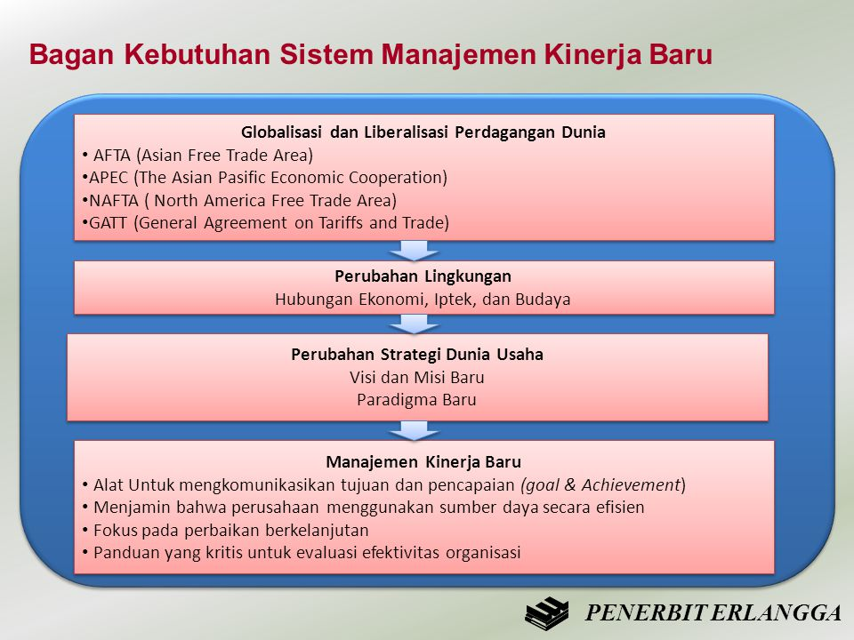 Bagan Kebutuhan Sistem Manajemen Kinerja Baru