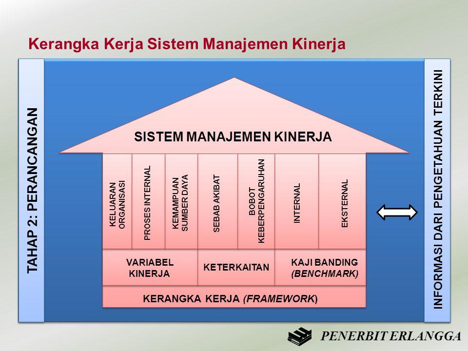 Kerangka Kerja Sistem Manajemen Kinerja