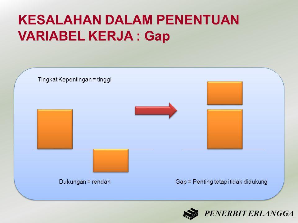 KESALAHAN DALAM PENENTUAN VARIABEL KERJA : Gap