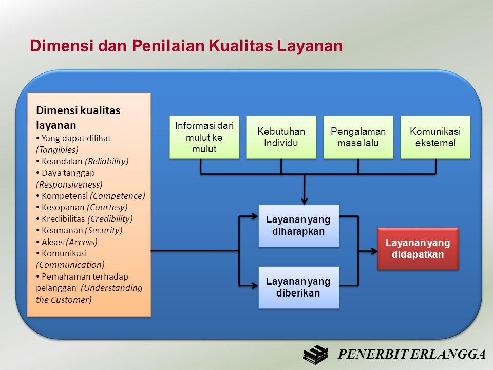 Dimensi dan Penilaian Kualitas Layanan