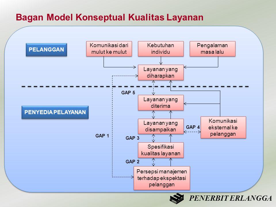 Bagan Model Konseptual Kualitas Layanan