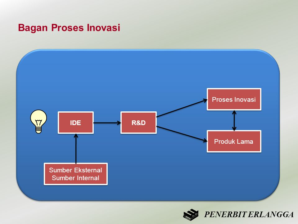 Bagan Proses Inovasi PENERBIT ERLANGGA Proses Inovasi IDE R&D