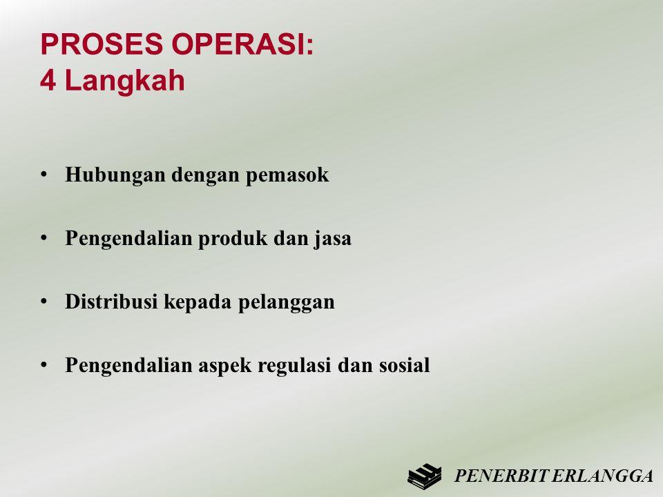 PROSES OPERASI: 4 Langkah