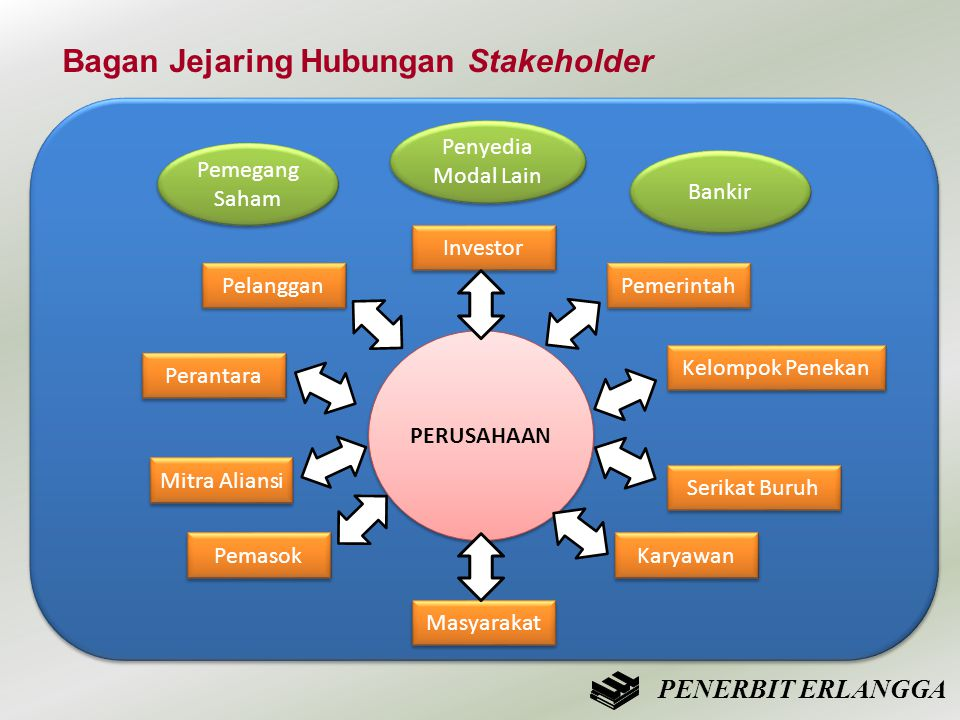 Bagan Jejaring Hubungan Stakeholder