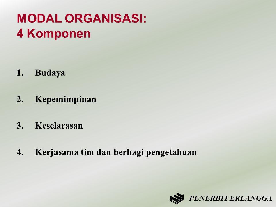 MODAL ORGANISASI: 4 Komponen